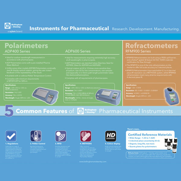 Refractometers and Polarimeters For Pharmaceutical Research, Development and Manufacturing