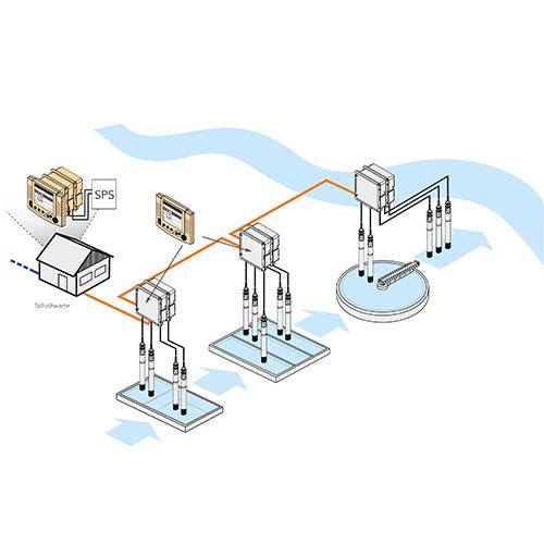 IQ Sensor-Netzwerk: System 2020 3G