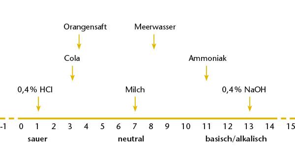 Der pH-Wert verschiedener Flüssigkeiten
